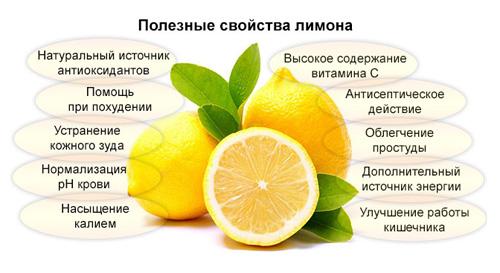 Полезные свойства лимонов