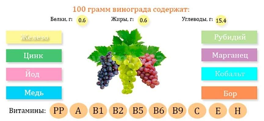 Полезный состав свежего винограда