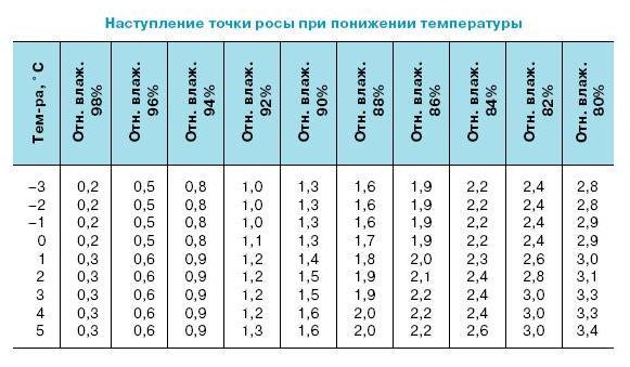 """Таблица """"точки росы"""""""