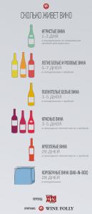 Сроки хранения различного вина